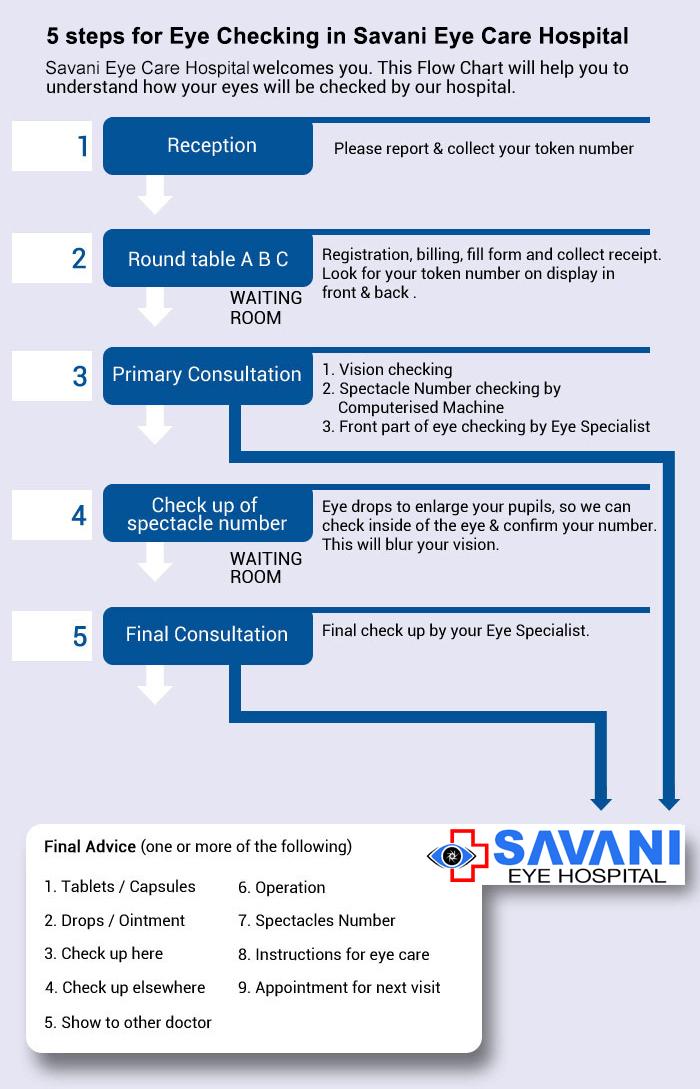Flow chart Savani eye care Hospital